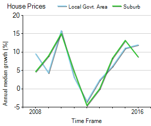 House Price Trend in LGA Yarra Ranges