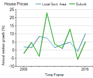 House Price Trend in LGA Baw Baw