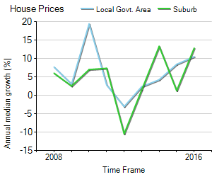 House Price Trend in LGA Nillumbik