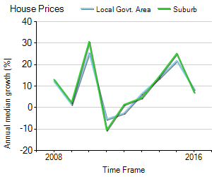 House Price Trend in LGA Whitehorse