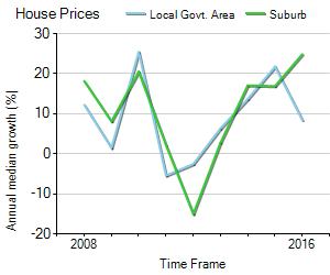 House Price Trend in LGA Whitehorse