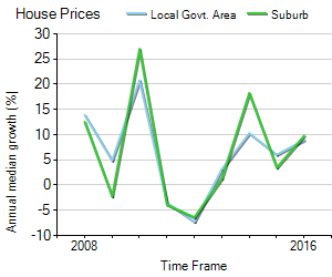 House Price Trend in LGA Moreland