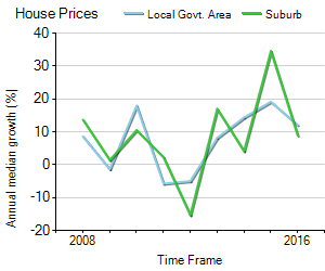House Price Trend in LGA Glen Eira