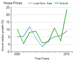 House Price Trend in LGA Cardinia