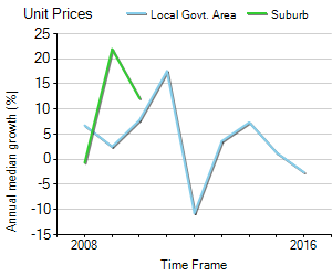 Unit Price Trend in Corio