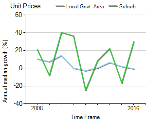 Unit Price Trend in Alphington