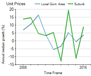 Unit Price Trend in Craigieburn