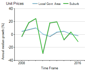 Unit Price Trend in Cremorne