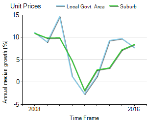 Unit Price Trend in Croydon