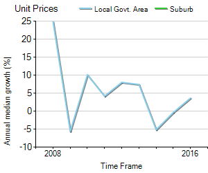 Unit Price Trend in Darley