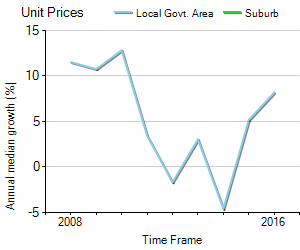 Unit Price Trend in Derrimut