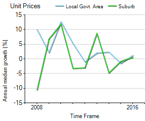 Unit Price Trend in Docklands