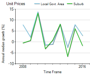 Unit Price Trend in Doncaster