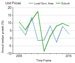 Unit Price Trend in Donvale