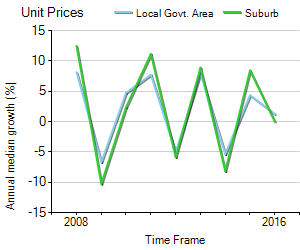 Unit Price Trend in Drouin
