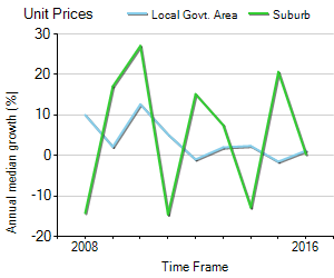 Unit Price Trend in East Melbourne