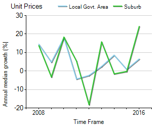 Unit Price Trend in Edithvale