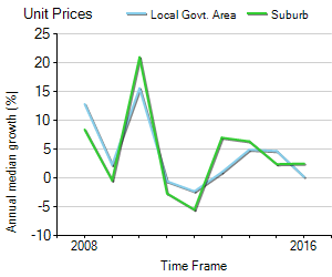 Unit Price Trend in Elwood