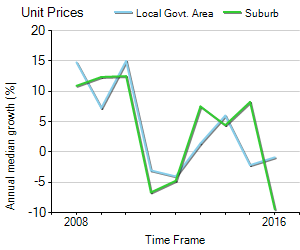 Unit Price Trend in Essendon