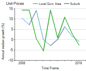 Unit Price Trend in Fairfield