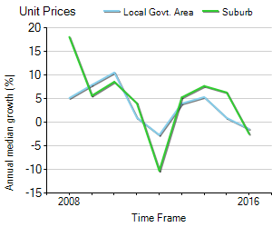 Unit Price Trend in Fitzroy