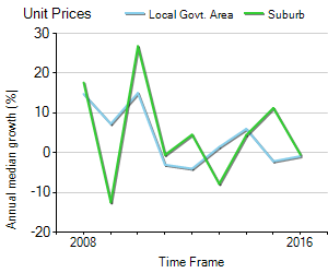 Unit Price Trend in Flemington