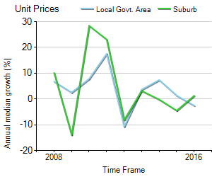 Unit Price Trend in Geelong