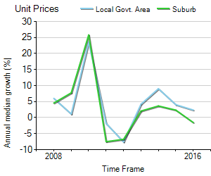 Unit Price Trend in Glen Iris