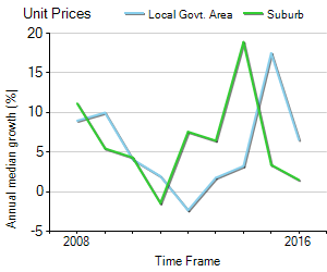 Unit Price Trend in Glen Waverley