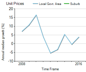 Unit Price Trend in Greenvale