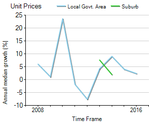 Unit Price Trend in Ashburton