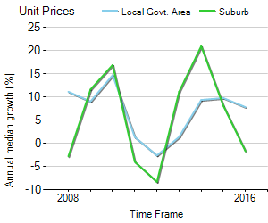 Unit Price Trend in Heathmont
