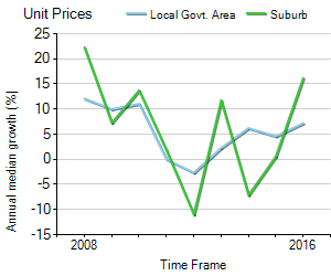 Unit Price Trend in Ivanhoe