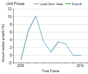 Unit Price Trend in Junortoun