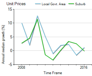 Unit Price Trend in Kensington
