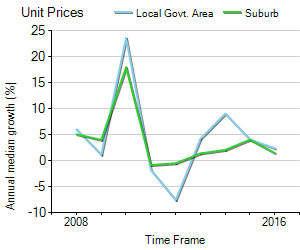 Unit Price Trend in Kew