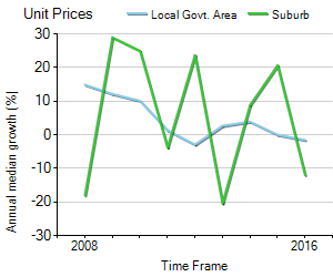 Unit Price Trend in Keysborough