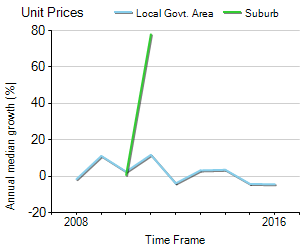 Unit Price Trend in Lake Wendouree