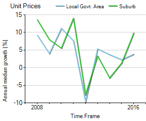 Unit Price Trend in Langwarrin