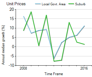 Unit Price Trend in Lilydale