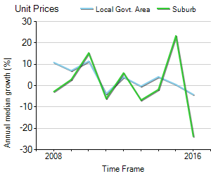 Unit Price Trend in Maidstone