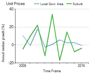 Unit Price Trend in Malvern