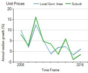 Unit Price Trend in Melbourne