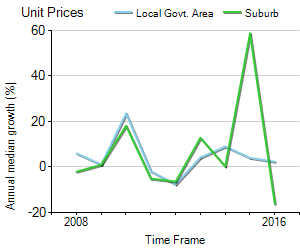 Unit Price Trend in Balwyn North