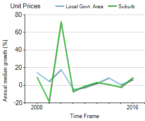 Unit Price Trend in Mentone