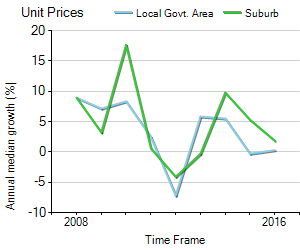 Unit Price Trend in Mill Park