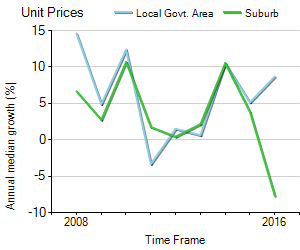 Unit Price Trend in Mitcham