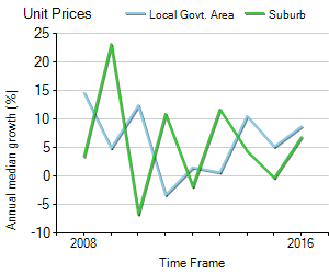 Unit Price Trend in Mont Albert