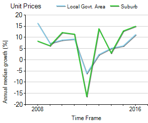 Unit Price Trend in Mooroolbark