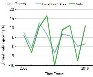 Unit Price Trend in Mornington